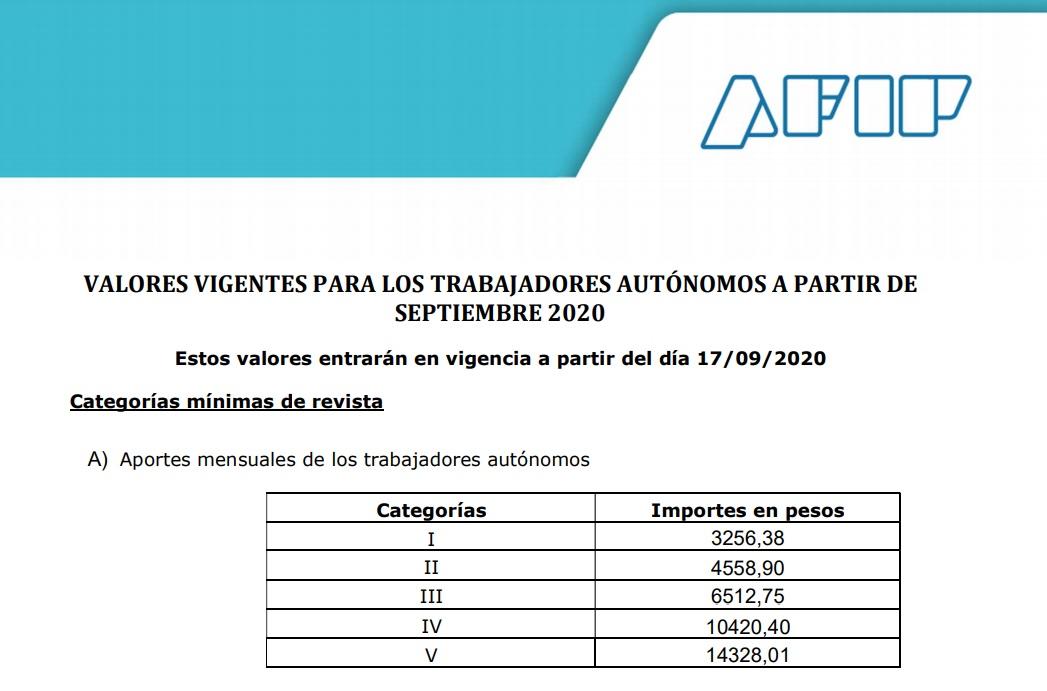 valores autonomos septiembre 2020